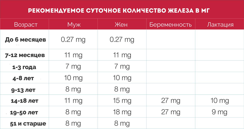 Рекомендуемое потребление железа в мг
