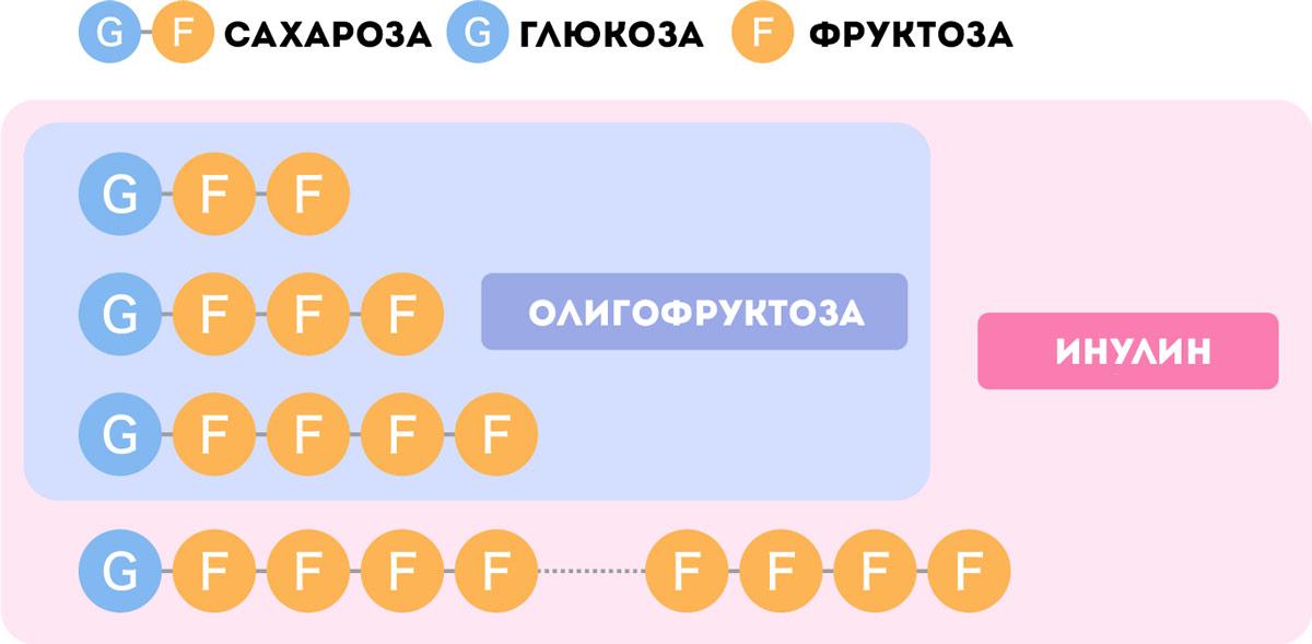 Инулин - упрощенная структура